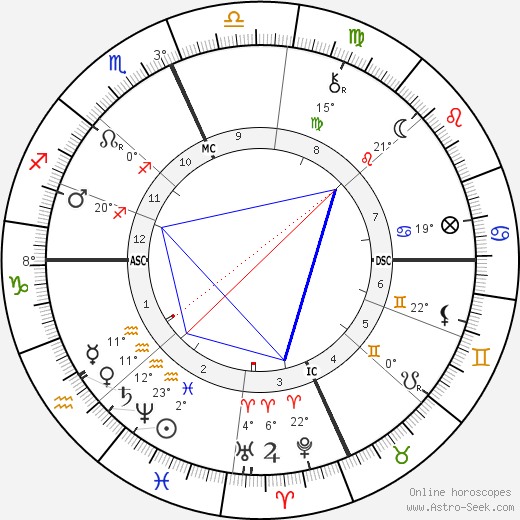 Emma Thursby birth chart, biography, wikipedia 2019, 2020