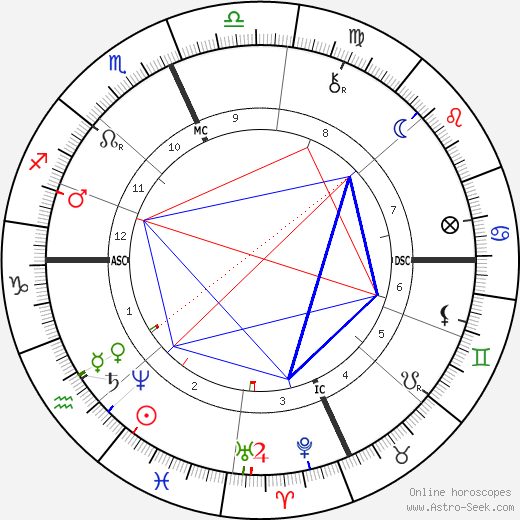 Emma Thursby astro natal birth chart, Emma Thursby horoscope, astrology