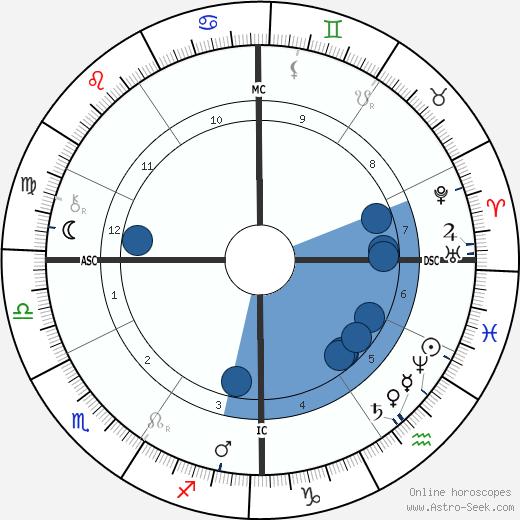Jean-Antoine Injalbert wikipedia, horoscope, astrology, instagram