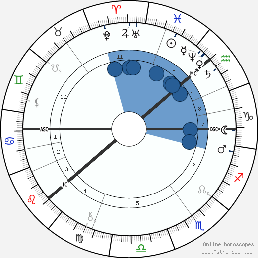 Astrotheme celebrity natal charts of famous people