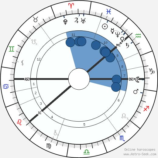 Georg Cantor wikipedia, horoscope, astrology, instagram