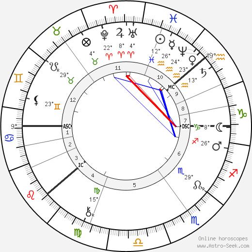 Georg Cantor birth chart, biography, wikipedia 2019, 2020