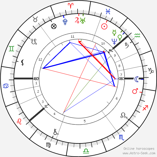 Георг Кантор Georg Cantor день рождения гороскоп, Georg Cantor Натальная карта онлайн