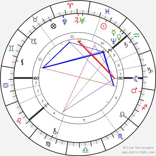 Georg Cantor astro natal birth chart, Georg Cantor horoscope, astrology