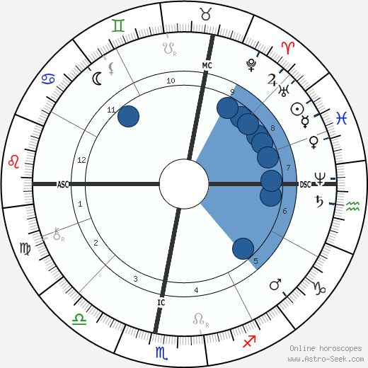 Julevno wikipedia, horoscope, astrology, instagram