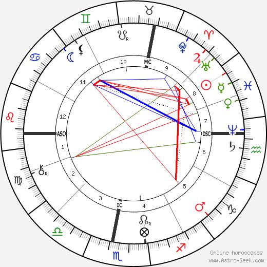 Julevno день рождения гороскоп, Julevno Натальная карта онлайн