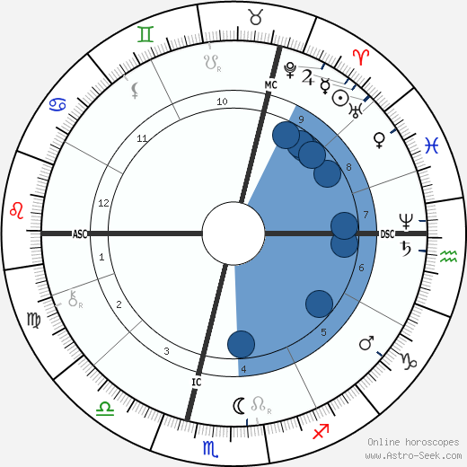 Wilhelm Röntgen wikipedia, horoscope, astrology, instagram