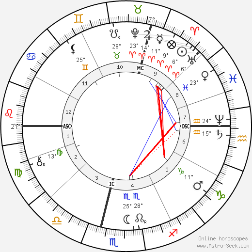 Wilhelm Röntgen birth chart, biography, wikipedia 2020, 2021