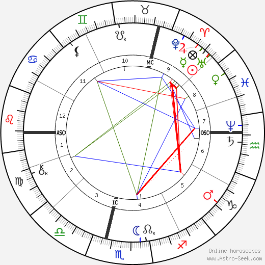Wilhelm Röntgen astro natal birth chart, Wilhelm Röntgen horoscope, astrology
