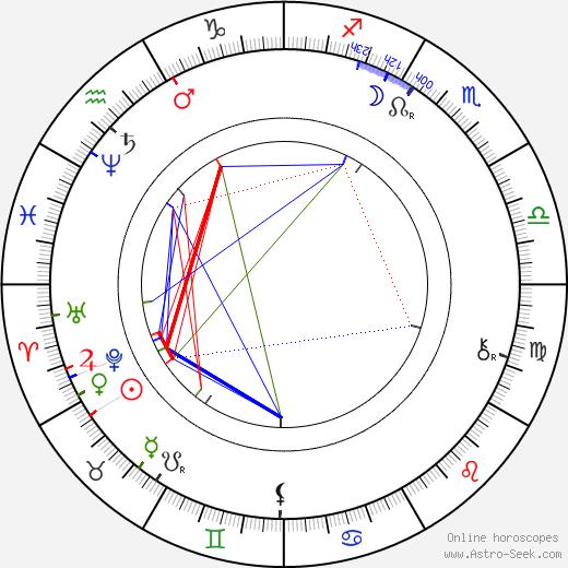 Carl Spitteler birth chart, Carl Spitteler astro natal horoscope, astrology