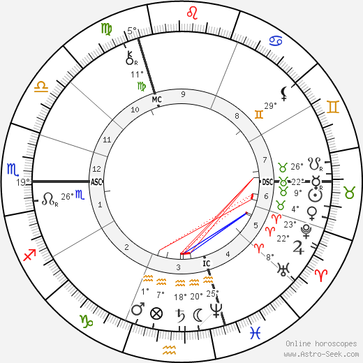 Emile Bergerat birth chart, biography, wikipedia 2017, 2018