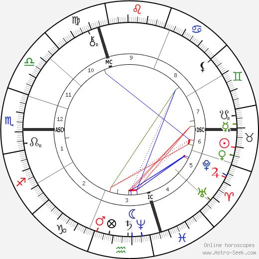 Emile Bergerat horoscope, astrology, astro natal chart