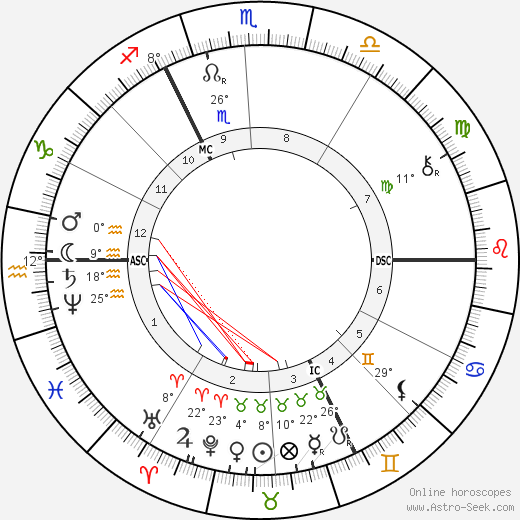 Georges Rodenbach birth chart, biography, wikipedia 2018, 2019
