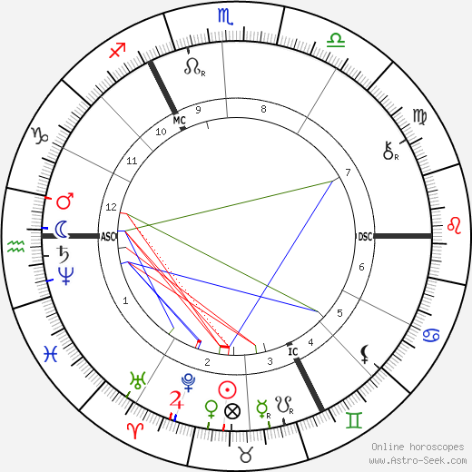 Georges Rodenbach astro natal birth chart, Georges Rodenbach horoscope, astrology