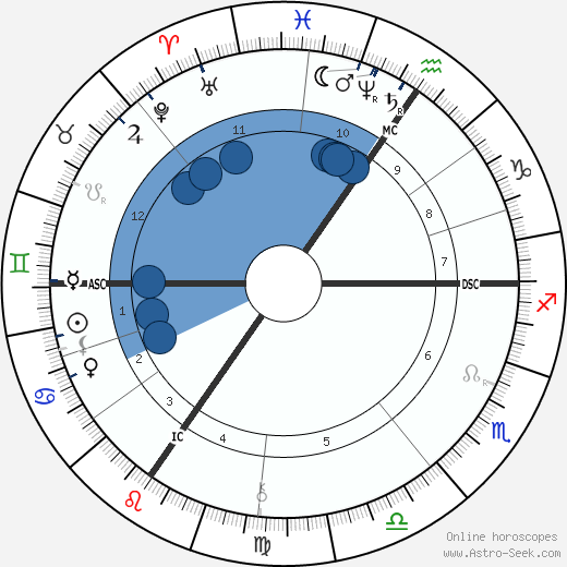 Georges Nagelmackers wikipedia, horoscope, astrology, instagram