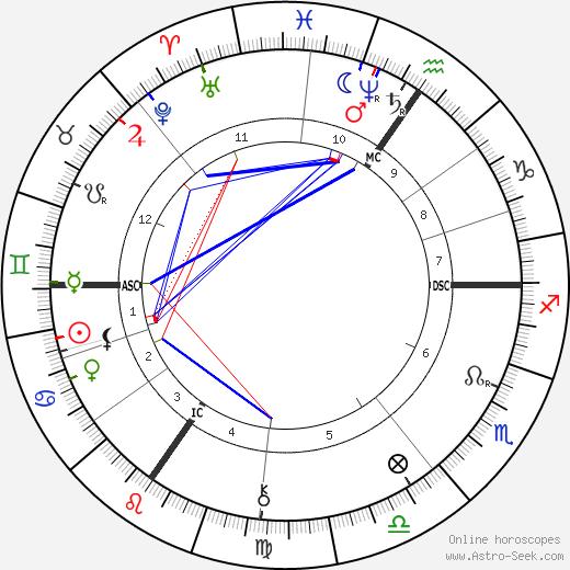 Georges Nagelmackers день рождения гороскоп, Georges Nagelmackers Натальная карта онлайн
