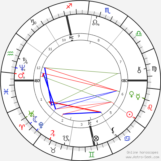 Jean-Camille Formigé astro natal birth chart, Jean-Camille Formigé horoscope, astrology