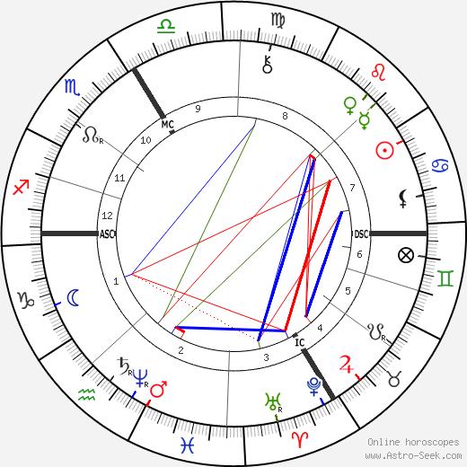 Tristan Corbière tema natale, oroscopo, Tristan Corbière oroscopi gratuiti, astrologia