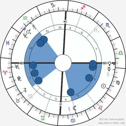 Billy Thompson wikipedia, horoscope, astrology, instagram