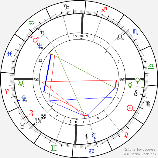 Billy Thompson день рождения гороскоп, Billy Thompson Натальная карта онлайн