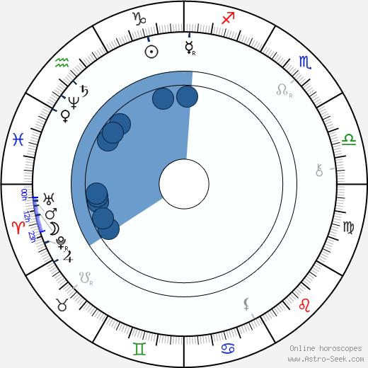 Jan Karafiát wikipedia, horoscope, astrology, instagram