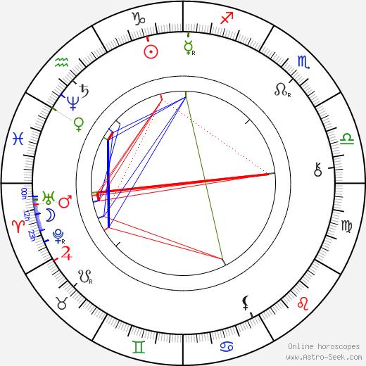 Jan Karafiát astro natal birth chart, Jan Karafiát horoscope, astrology