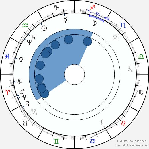 Jiří Bittner wikipedia, horoscope, astrology, instagram