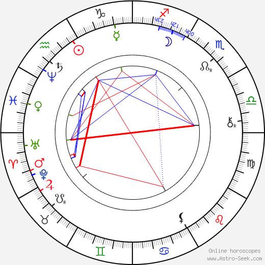 Jiří Bittner astro natal birth chart, Jiří Bittner horoscope, astrology
