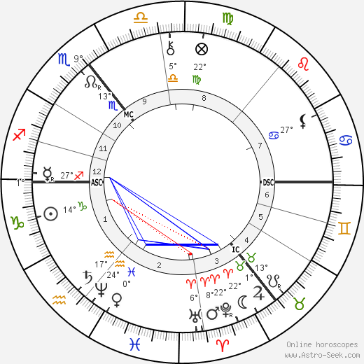 Rudolf Christoph Eucken birth chart, biography, wikipedia 2019, 2020