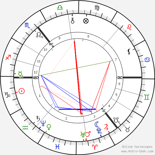 Rudolf Christoph Eucken astro natal birth chart, Rudolf Christoph Eucken horoscope, astrology