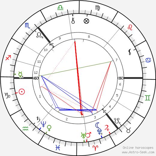 Rudolf Christoph Eucken tema natale, oroscopo, Rudolf Christoph Eucken oroscopi gratuiti, astrologia
