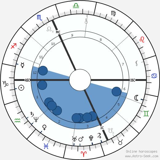 Salvatore Farina wikipedia, horoscope, astrology, instagram