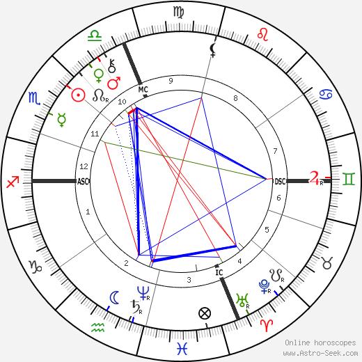 Огюст Эскофье Escoffier день рождения гороскоп, Escoffier Натальная карта онлайн