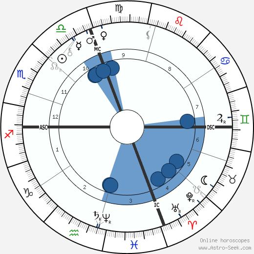 George Westinghouse wikipedia, horoscope, astrology, instagram