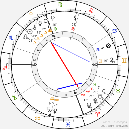 George Westinghouse birth chart, biography, wikipedia 2019, 2020