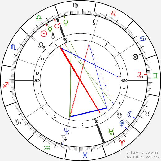 George Westinghouse astro natal birth chart, George Westinghouse horoscope, astrology