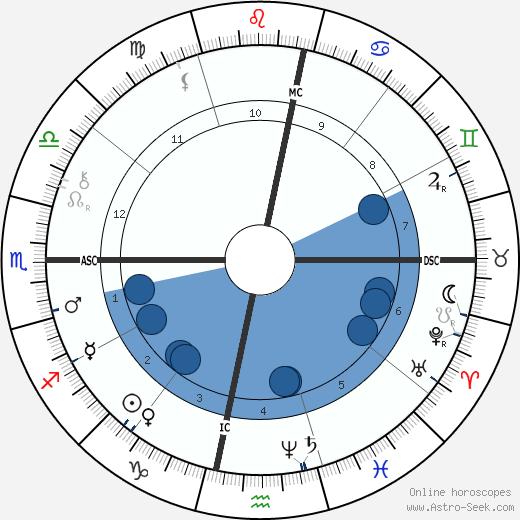 John Sergeant Wise wikipedia, horoscope, astrology, instagram