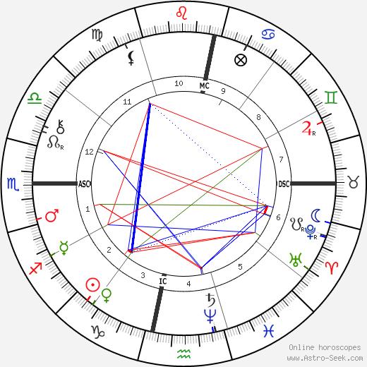 John Sergeant Wise birth chart, John Sergeant Wise astro natal horoscope, astrology