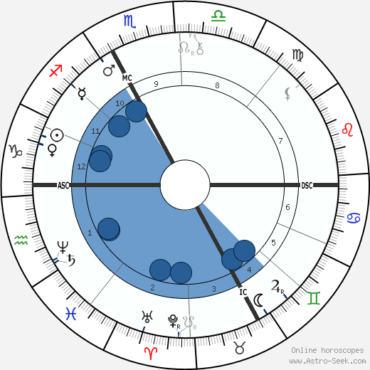 Maurice Rollinat wikipedia, horoscope, astrology, instagram