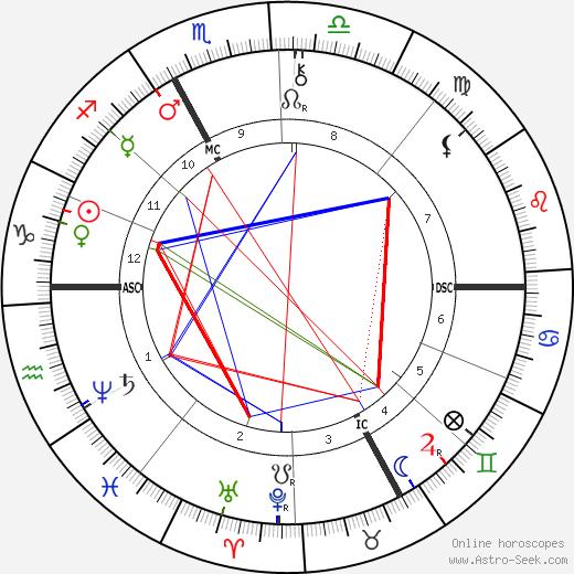 Морис Роллина Maurice Rollinat день рождения гороскоп, Maurice Rollinat Натальная карта онлайн
