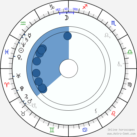 Svatopluk Čech wikipedia, horoscope, astrology, instagram