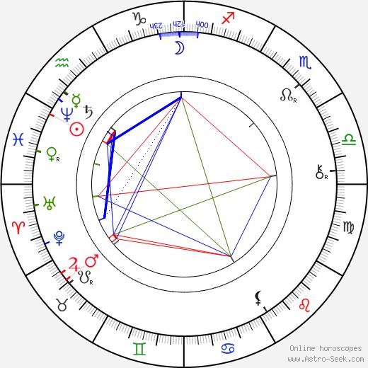 Svatopluk Čech tema natale, oroscopo, Svatopluk Čech oroscopi gratuiti, astrologia