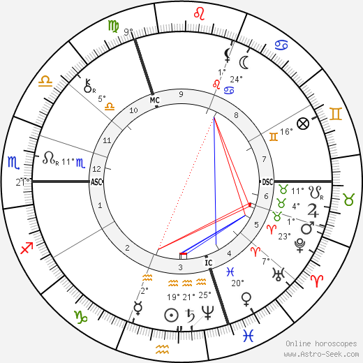 Wilhelm Maybach birth chart, biography, wikipedia 2017, 2018