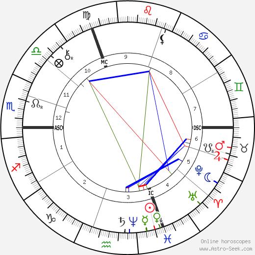 Alfred Roll tema natale, oroscopo, Alfred Roll oroscopi gratuiti, astrologia