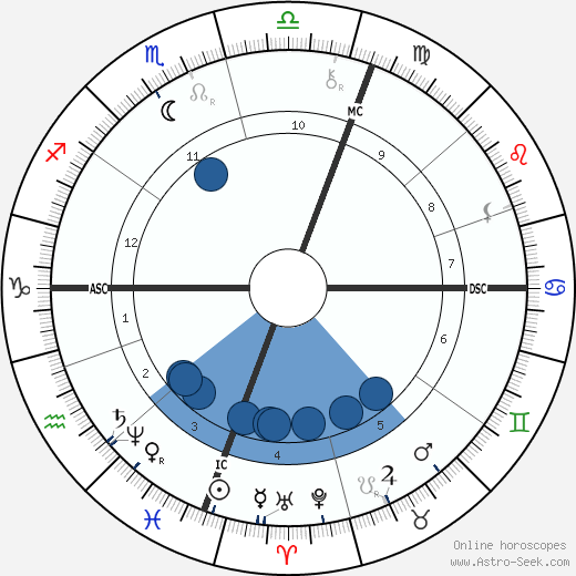 Edward William O'Sullivan wikipedia, horoscope, astrology, instagram