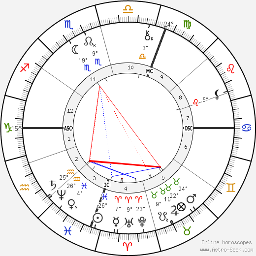 Edward William O'Sullivan birth chart, biography, wikipedia 2019, 2020