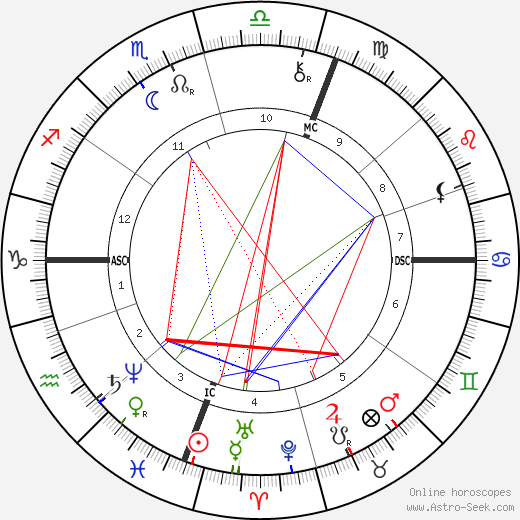 Edward William O'Sullivan astro natal birth chart, Edward William O'Sullivan horoscope, astrology