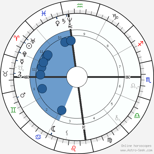 Comte de Lautréamont wikipedia, horoscope, astrology, instagram