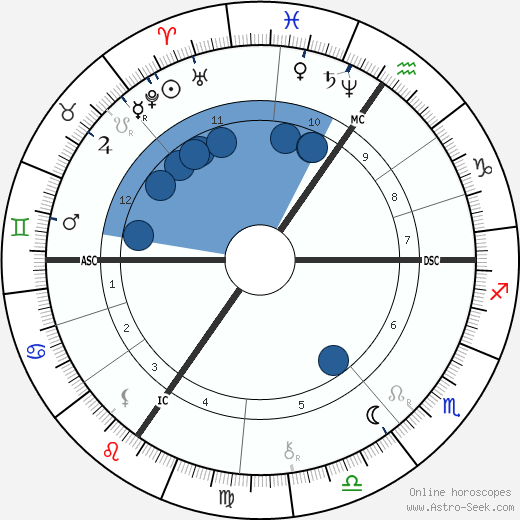 Georg Oeder wikipedia, horoscope, astrology, instagram