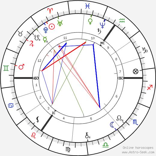Georg Oeder tema natale, oroscopo, Georg Oeder oroscopi gratuiti, astrologia